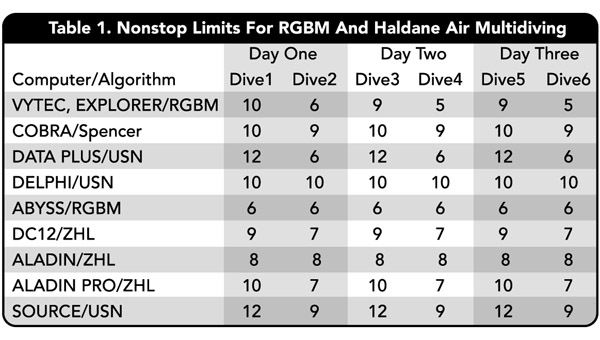 Tri Mix Dive Tables : Deep rgbm advanced diver magazine by b r wienke and t